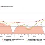 RTE températures vigilence