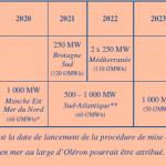 calendrier AO éolien offshore