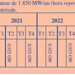 calendrier AO éolien terrestre
