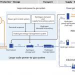 hydrogen fukushima schéma