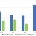Evolution-investissement-2014-2019
