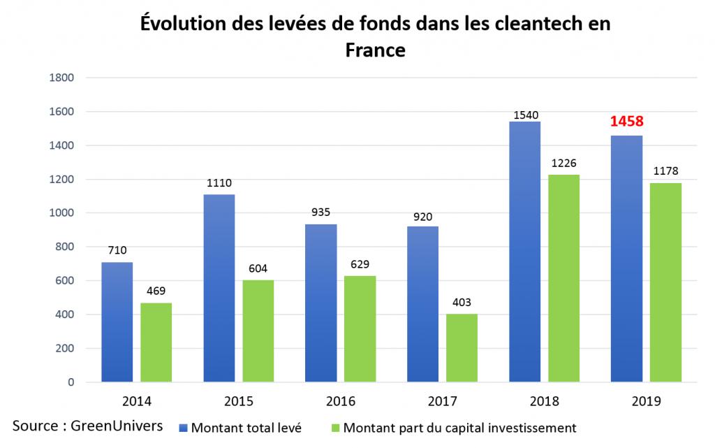Évolution des levées de fonds dans les cleantech en France 2014 -2019