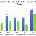 Evolution-montants-2014-2019