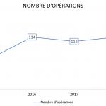 Evolution-nombre-opérations-2014-2019