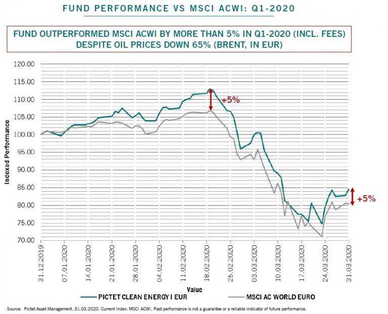 La transition énergétique remise en cause par la crise pétrolière ?