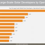 top10 dev solaire capacité installée