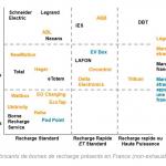 Fabricants bornes france Delta-EE