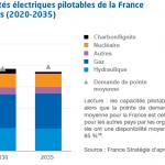prod pilotable fr + limitrophes 2035