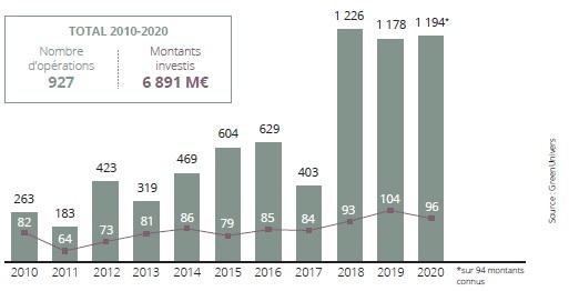 1,2 Md€ investi par les fonds dans les cleantech en 2020