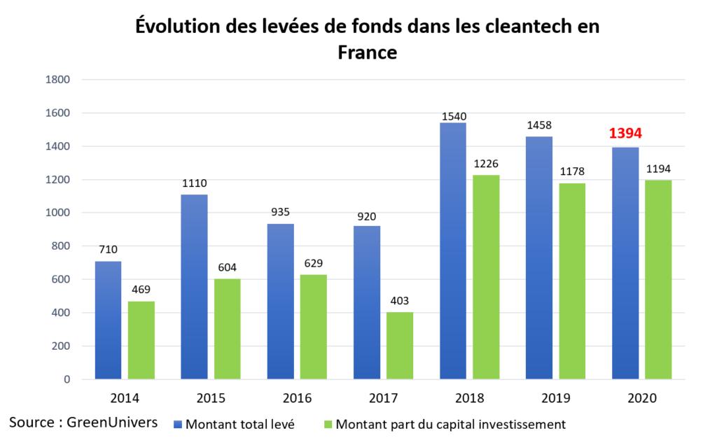 Évolution des levées de fonds dans les cleantech en France