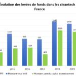 Evolution-levees-de-fonds-cleantech-France-14_20