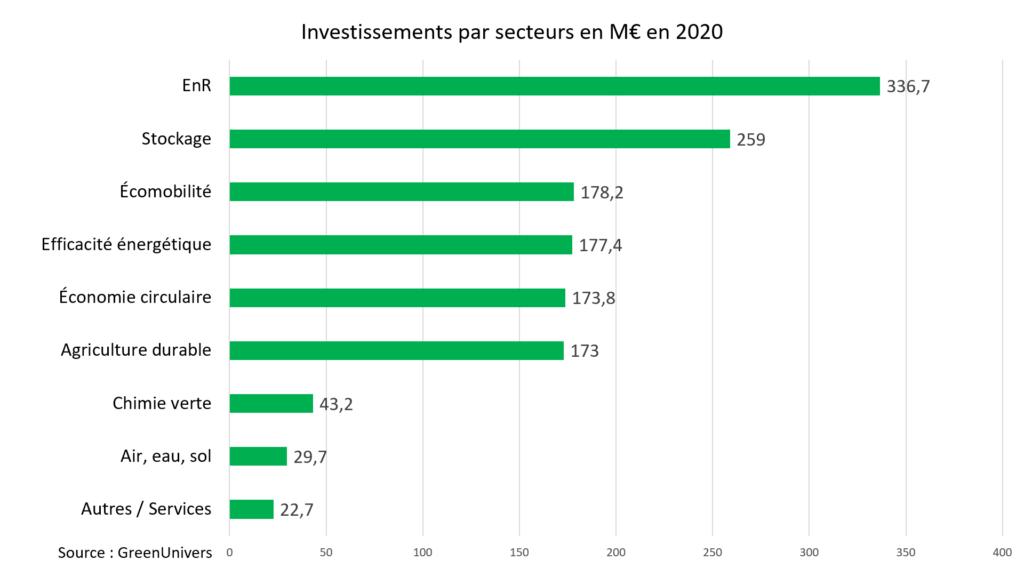 Investissements par secteur en M€ en 2020